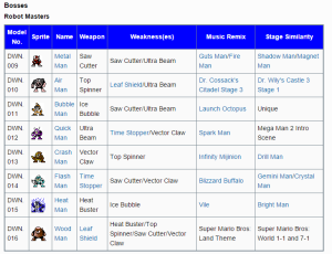 A list of Mega Man 2's bosses, and some of the alterations infidelity made to them in Mega Man Ultra. (Image: Megaman.Wikia.com)